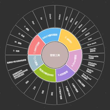七个重要的管理工具圆盘