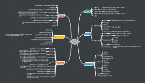 API审核