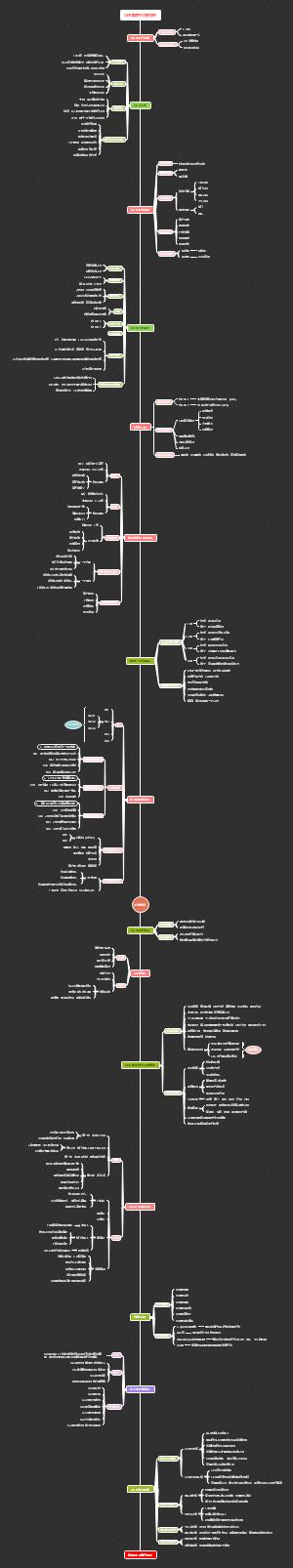 OKR目标管理思维导图