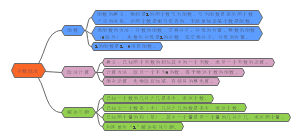 第三章 分数除法树形图
