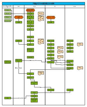产品迭代工作内容及团队协作流程