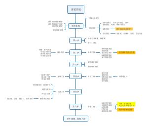 家装流程图