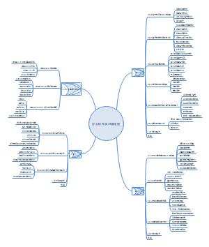 办公软件学习流程图