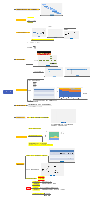 活动策划数据分析