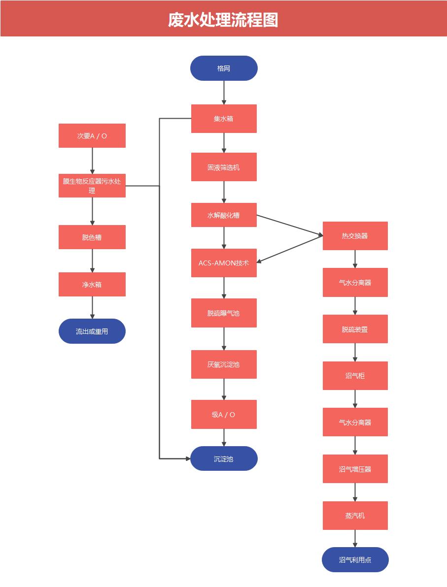 废水处理基本流程图