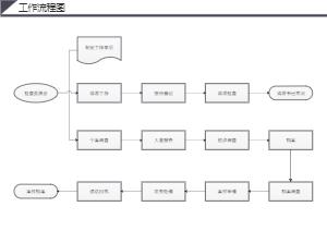 检查委员会基本工作流程图