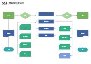 户籍管理基本流程图