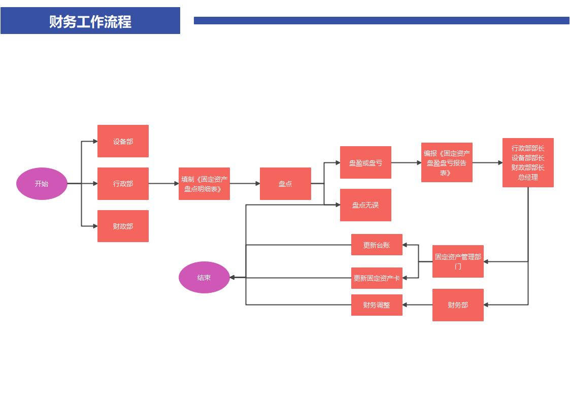 财务工作流程图