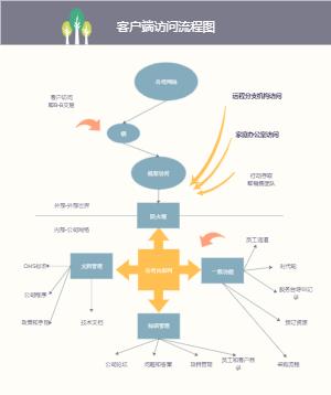基本流程客户端访问流程图