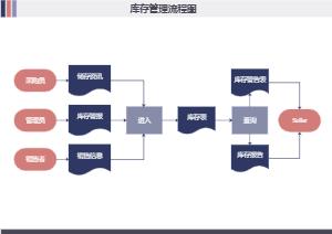 库存管理基本流程图