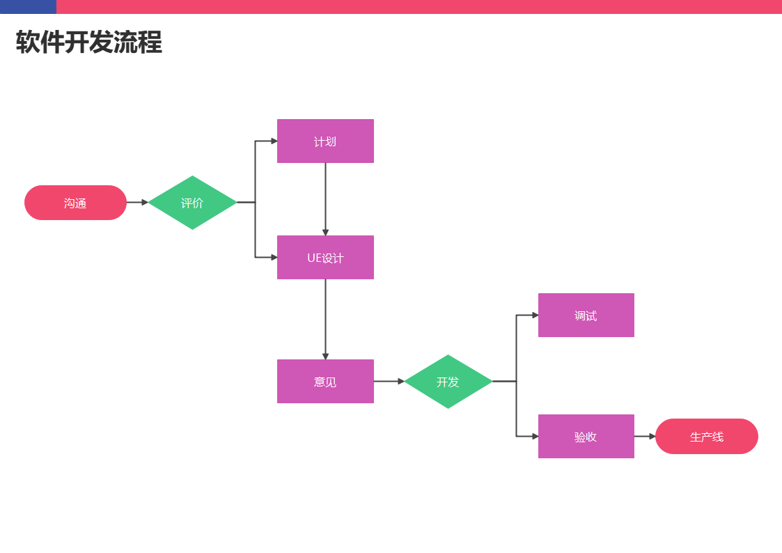 基本流程雷达图步骤