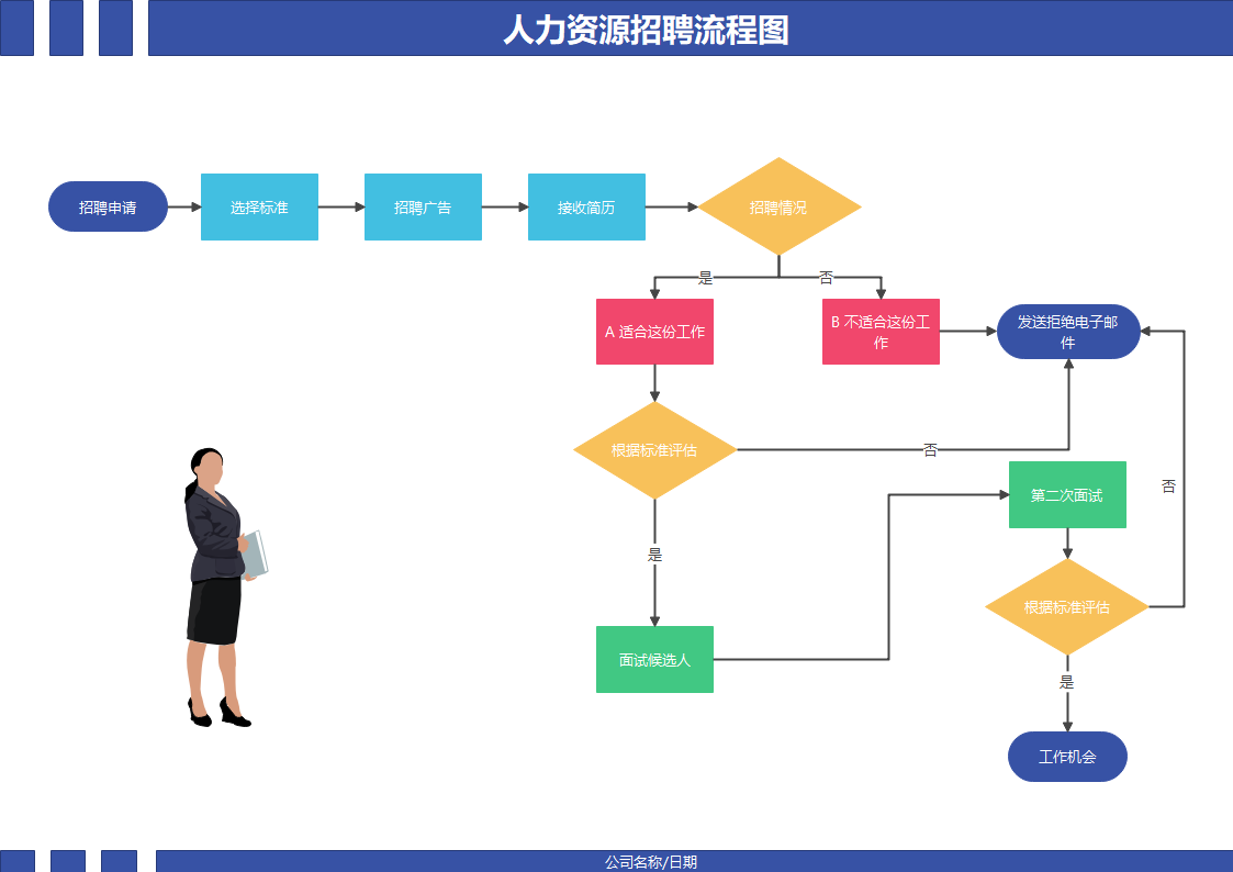 基本流程人力资源招聘流程图
