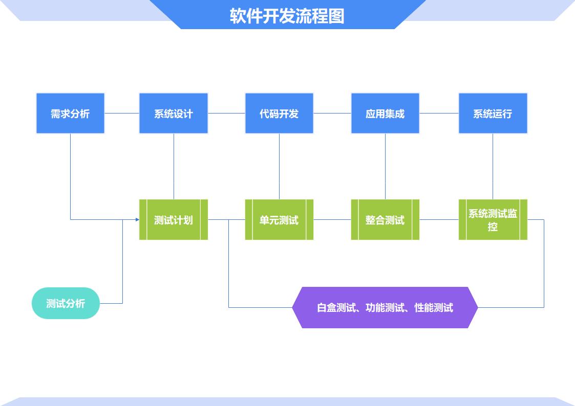 基本流程软件开发流程图