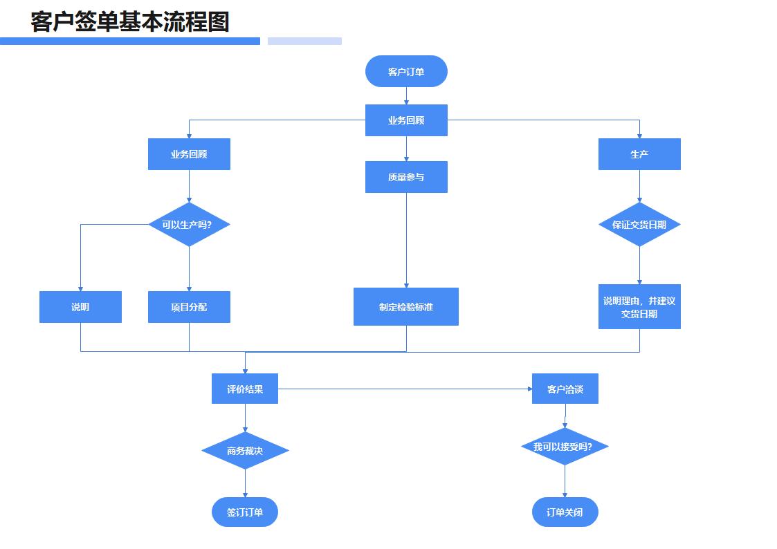 客户签单基本流程图