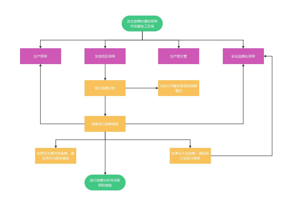 故障处理基本流程图