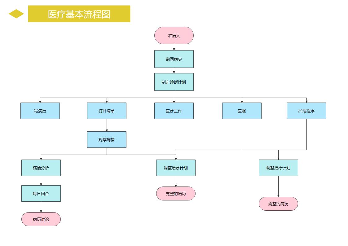医疗基本流程图