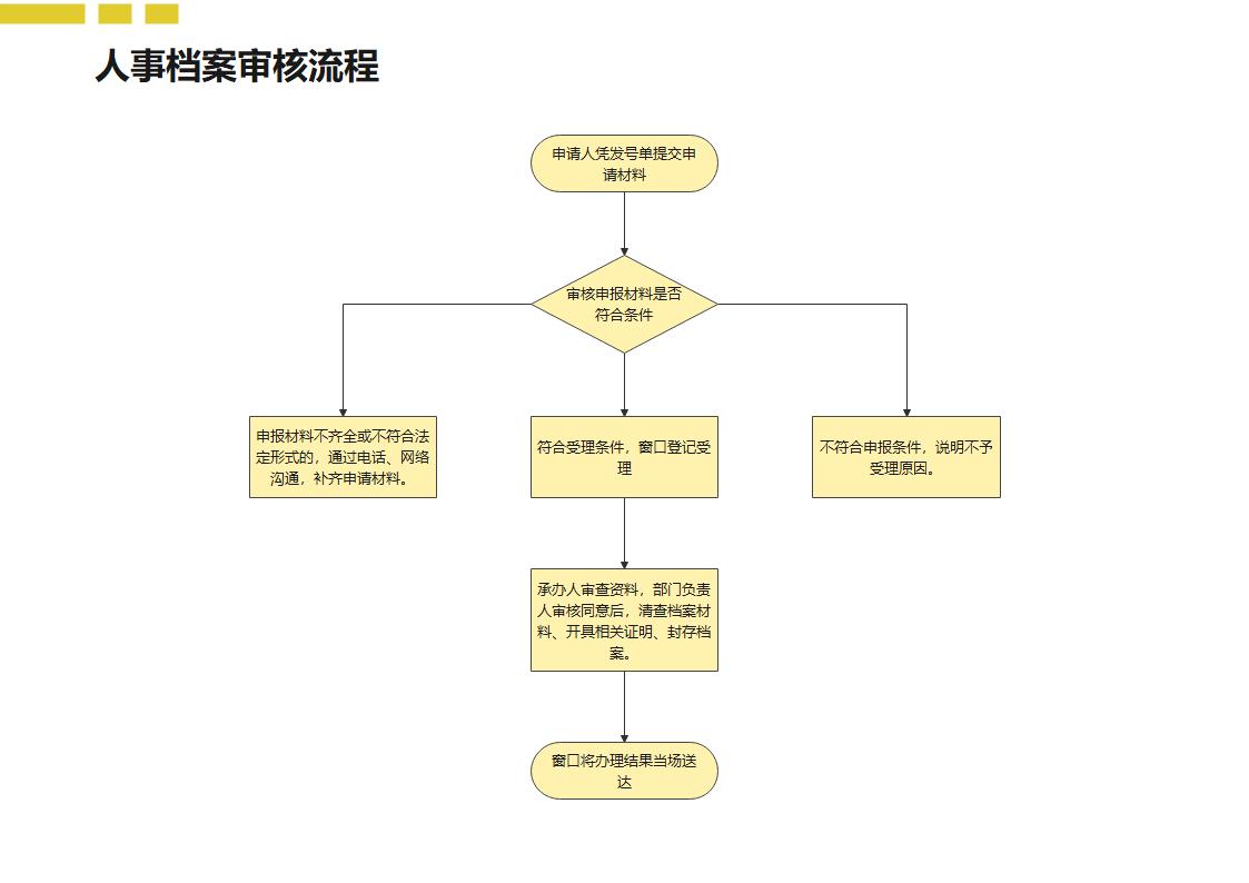 人事档案审核流程