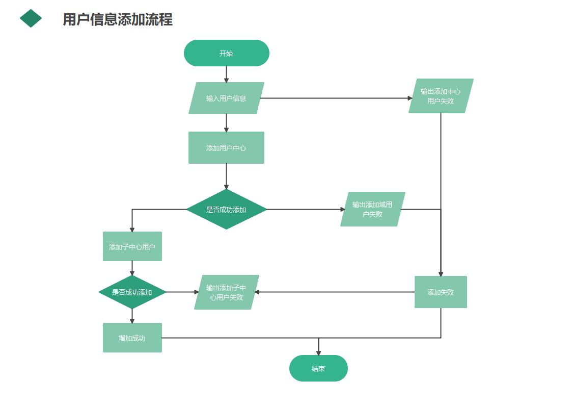 用户信息添加流程