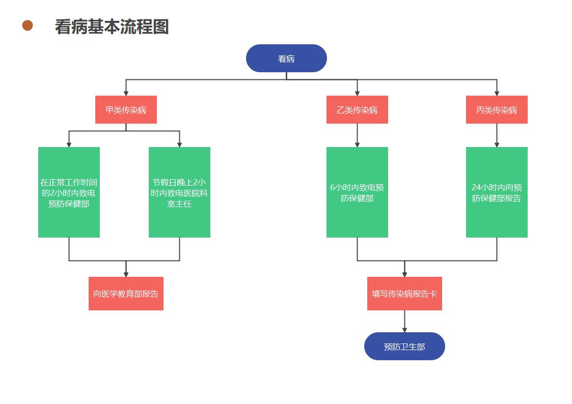 看病基本流程图