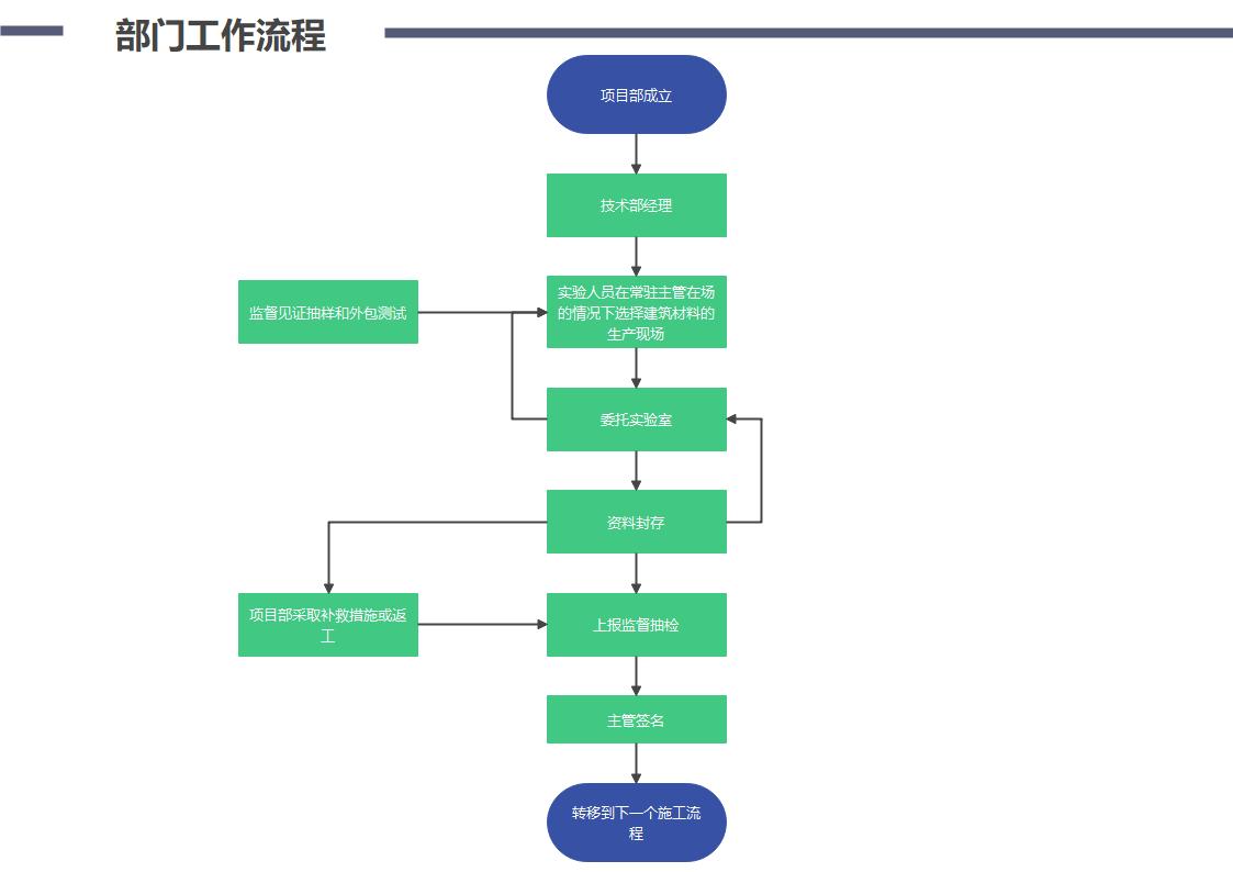 部门工作基本流程图