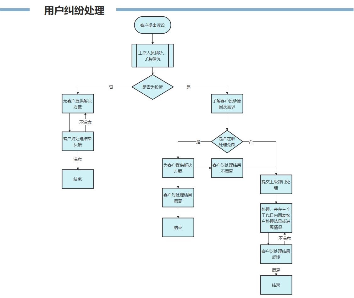 用户纠纷处理流程图