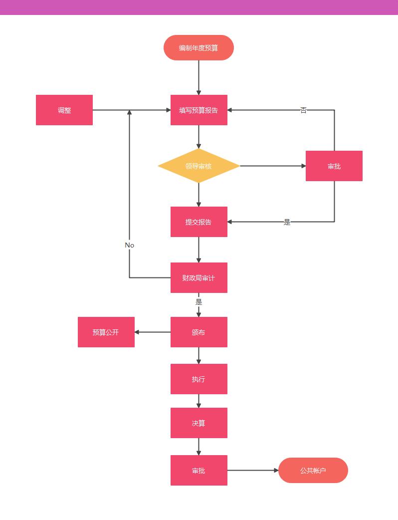 基本流程业务管理流程图