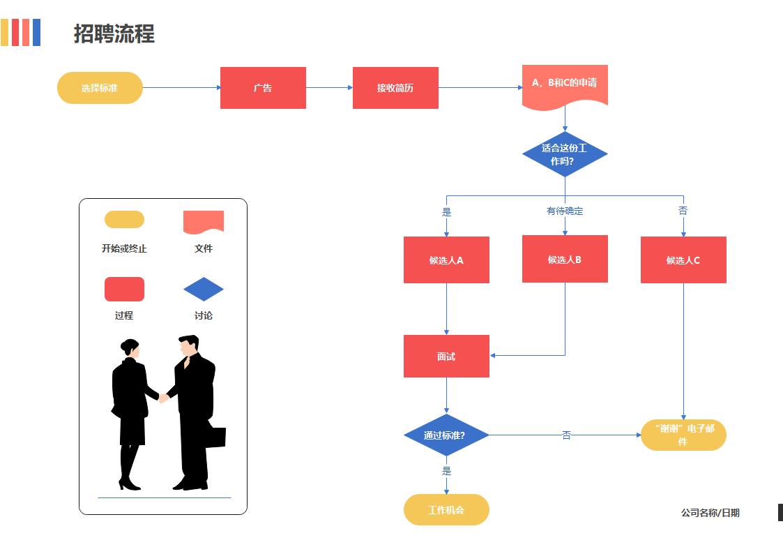 招聘流程图模板