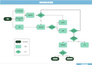 招聘流程流程图
