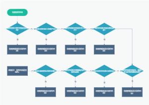 重新设计网站流程图