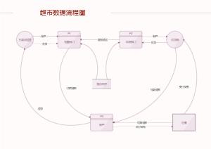 超市管理数据流程图