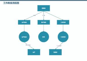 工作数据流程图