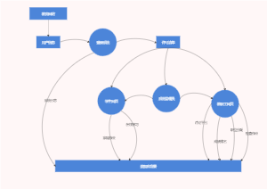 教学系统网站数据流程图
