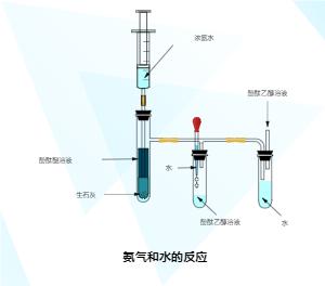 氨气和水反应实验图