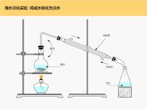 海水淡化实验