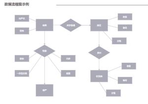 库存数据流程图