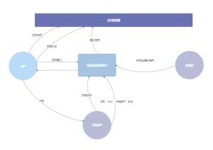 网络课程管理流程图