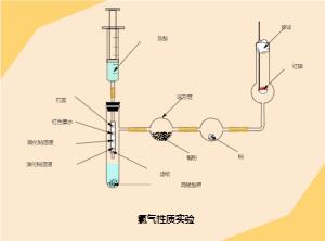 氯气性质实验