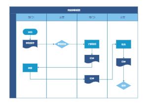 安全管理流程图