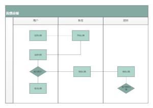 点单订单流程图