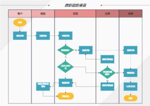订单处理跨职能流程图