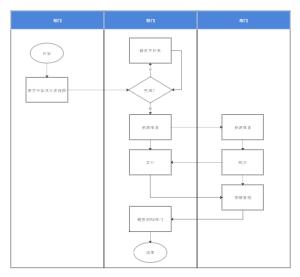 启动项目流程图