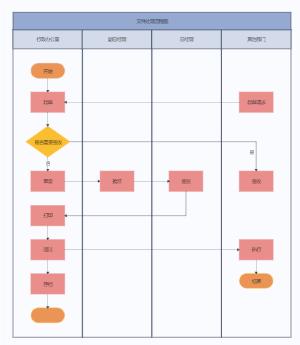 文件处理流程图