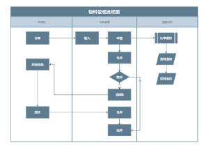 物料管理流程图