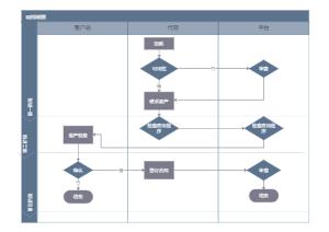 租赁流程图