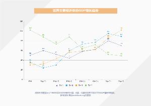 主要经济体GDP增长趋势线形图
