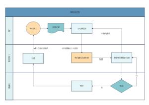 报销流程图