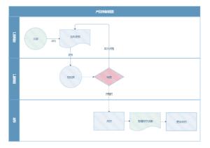 产品存储流程图