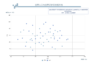 世界人口与世界识字率的相关性
