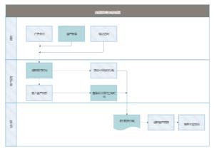 后台分配流程图