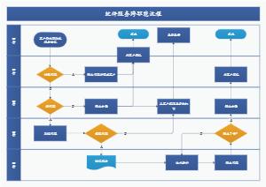 软件服务跨职能流程
